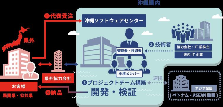 ニアショア開発の株式会社沖縄ソフトウェアセンター(OSC)